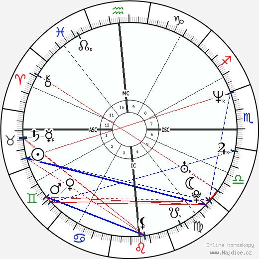 Gabriela Sabatini wikipedie wiki 2018, 2019 horoskop