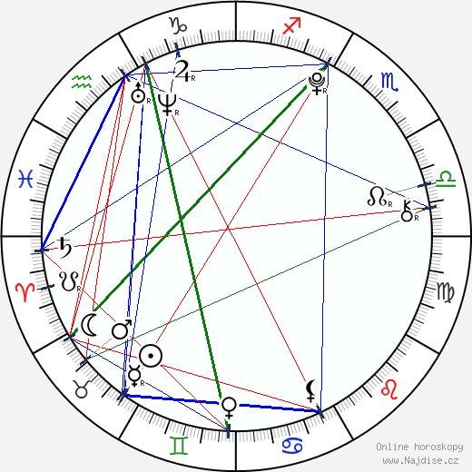 Gabriela Šenková wikipedie wiki 2018, 2019 horoskop