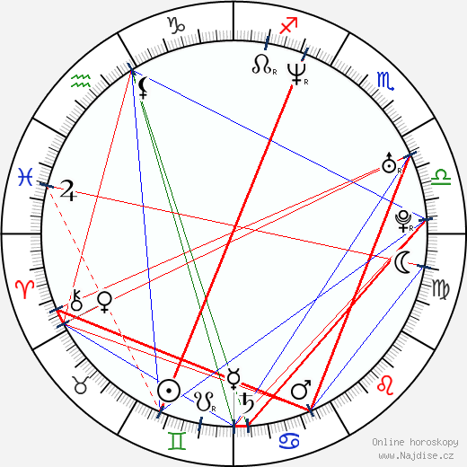 Gabriela Vergara wikipedie wiki 2019, 2020 horoskop