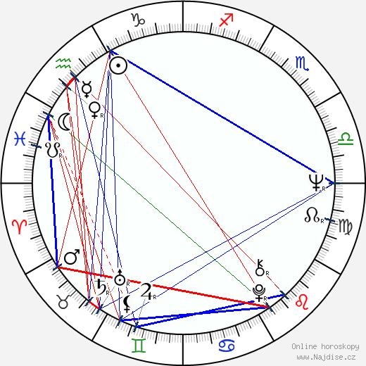 Gabriela Wilhelmová wikipedie wiki 2020, 2021 horoskop