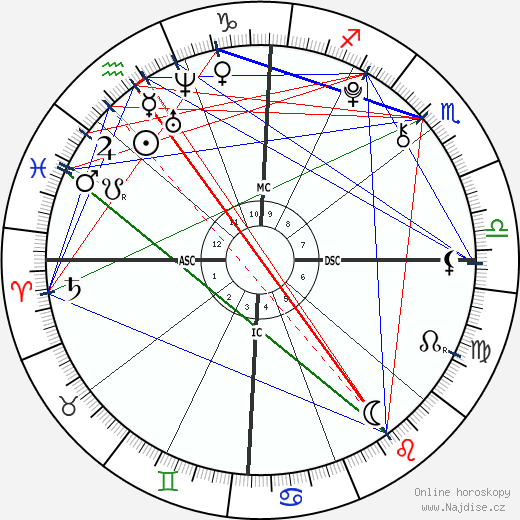 Gabrielle a Micheala Garcia wikipedie wiki 2019, 2020 horoskop