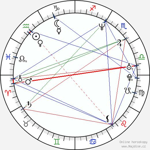 Gabrielle Anwar wikipedie wiki 2020, 2021 horoskop