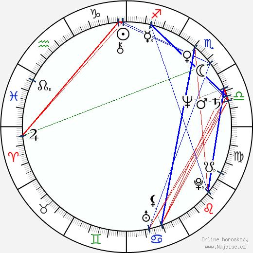 Gaëtan Brizzi wikipedie wiki 2018, 2019 horoskop
