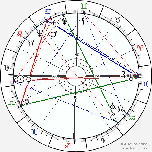 Gaétan Picon wikipedie wiki 2020, 2021 horoskop