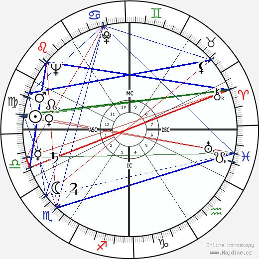 Gaetano Badalementi wikipedie wiki 2019, 2020 horoskop
