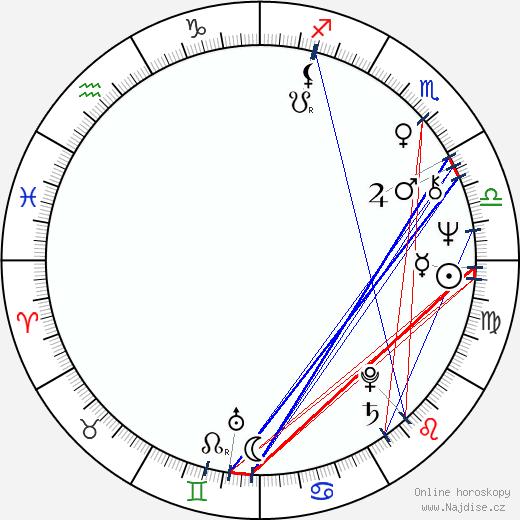 Gailard Sartain wikipedie wiki 2017, 2018 horoskop