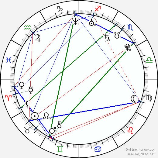 Gal Gadot wikipedie wiki 2017, 2018 horoskop