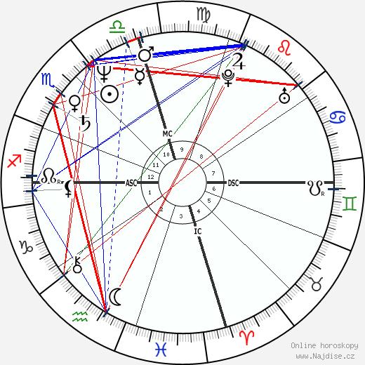 Gale Anne Hurd wikipedie wiki 2019, 2020 horoskop