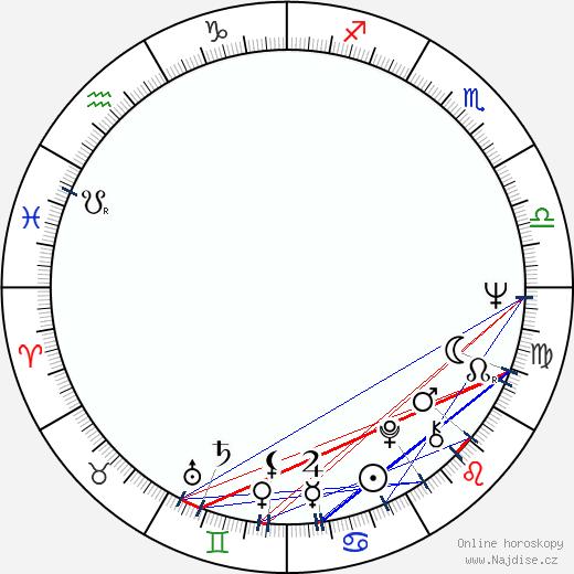 Gale Garnett wikipedie wiki 2019, 2020 horoskop