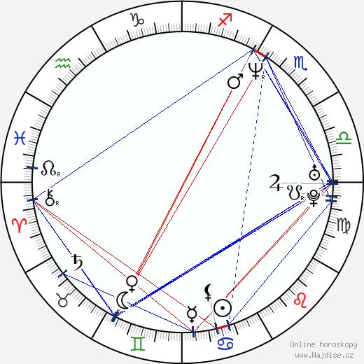Gale Harold wikipedie wiki 2019, 2020 horoskop