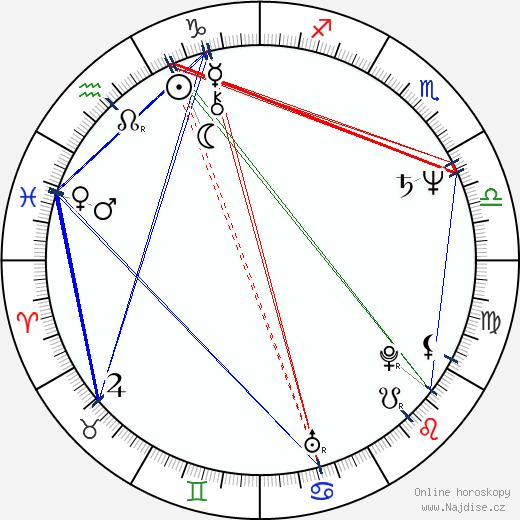 Gareth Hale wikipedie wiki 2017, 2018 horoskop