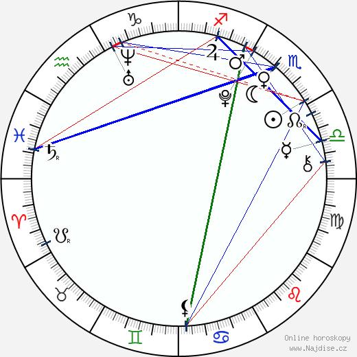 Garrett Backstrom wikipedie wiki 2019, 2020 horoskop