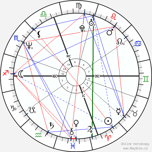 Garry Kasparov wikipedie wiki 2020, 2021 horoskop