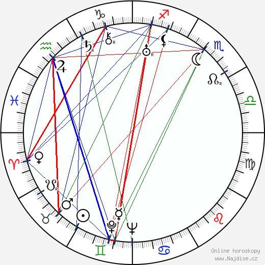 Garry Marsh wikipedie wiki 2018, 2019 horoskop