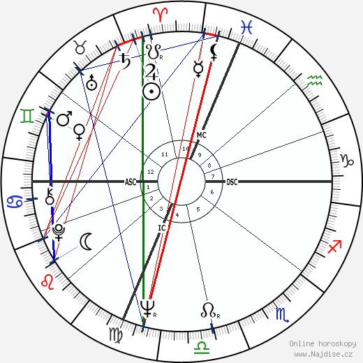 Garry Roggenburk wikipedie wiki 2020, 2021 horoskop