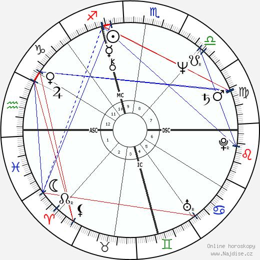 Garry Shandling wikipedie wiki 2019, 2020 horoskop