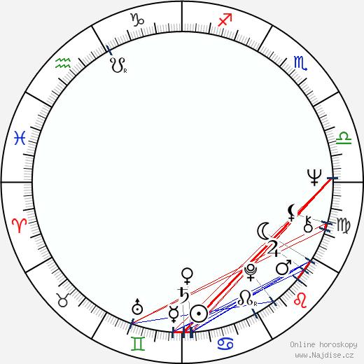 Gary Bayer wikipedie wiki 2018, 2019 horoskop