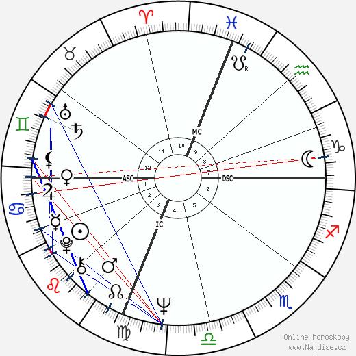 Gary Bradds wikipedie wiki 2019, 2020 horoskop