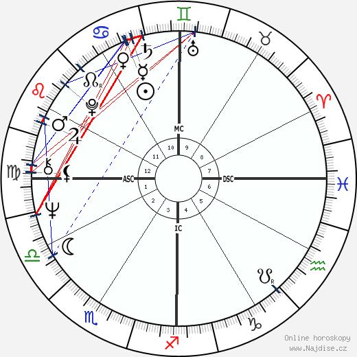 Gary Busey wikipedie wiki 2020, 2021 horoskop