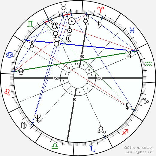 Gary Collins wikipedie wiki 2020, 2021 horoskop