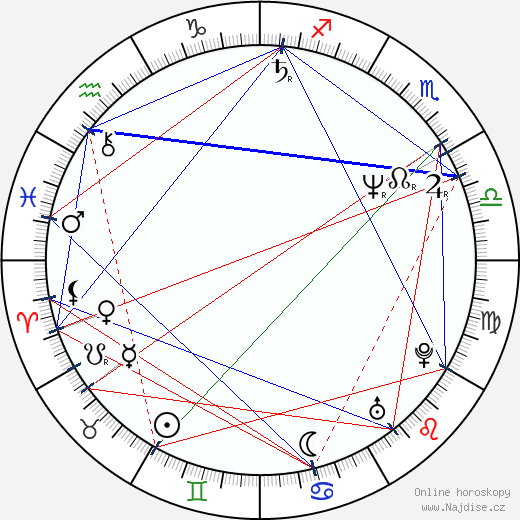 Gary Kasper wikipedie wiki 2019, 2020 horoskop