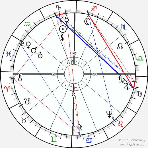Gary Middlecoff wikipedie wiki 2019, 2020 horoskop