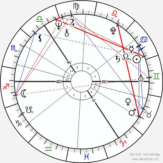 Gary Peter Anthony Waller wikipedie wiki 2018, 2019 horoskop