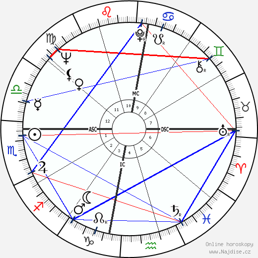 Gary Player wikipedie wiki 2019, 2020 horoskop