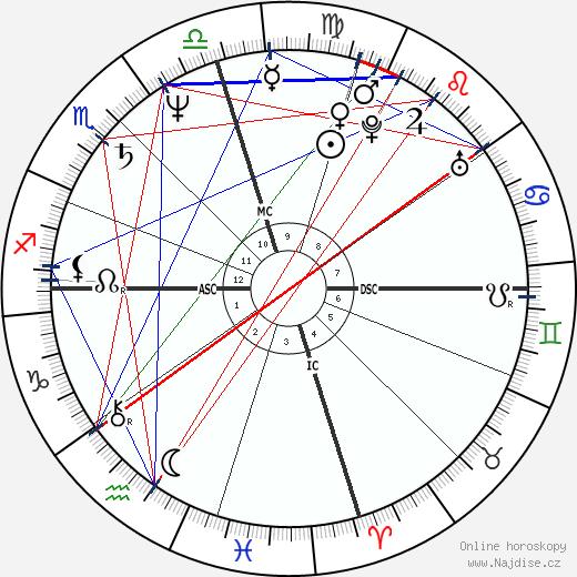 Gary Webb wikipedie wiki 2020, 2021 horoskop
