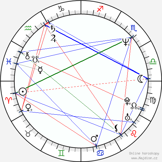 Gary Winick wikipedie wiki 2017, 2018 horoskop