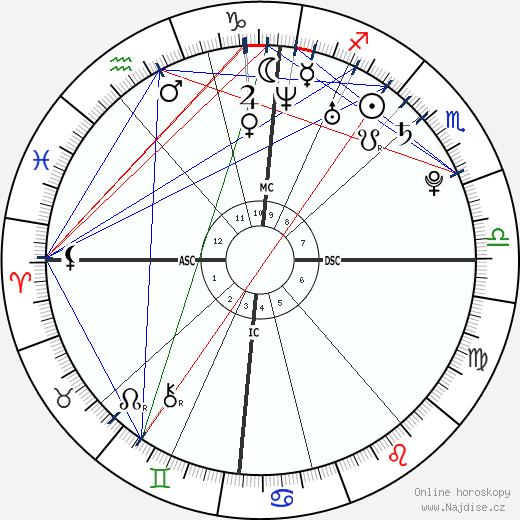 Gaspard Ulliel wikipedie wiki 2017, 2018 horoskop