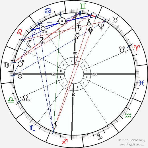 Gaston Bachelard wikipedie wiki 2018, 2019 horoskop