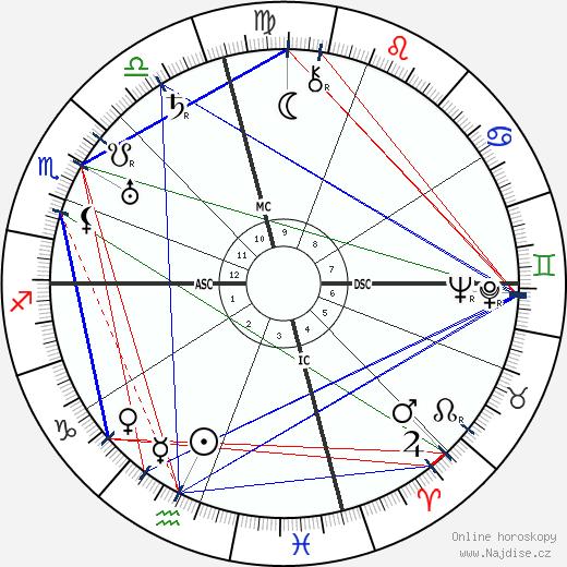 Gaston Maurice Julia wikipedie wiki 2019, 2020 horoskop