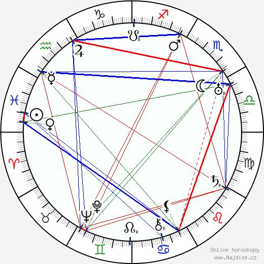 Gaston Ouvrard wikipedie wiki 2017, 2018 horoskop