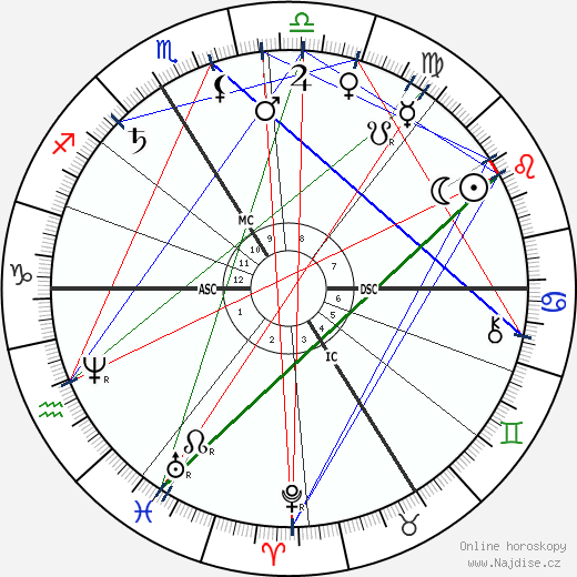 Gaston Paris wikipedie wiki 2020, 2021 horoskop
