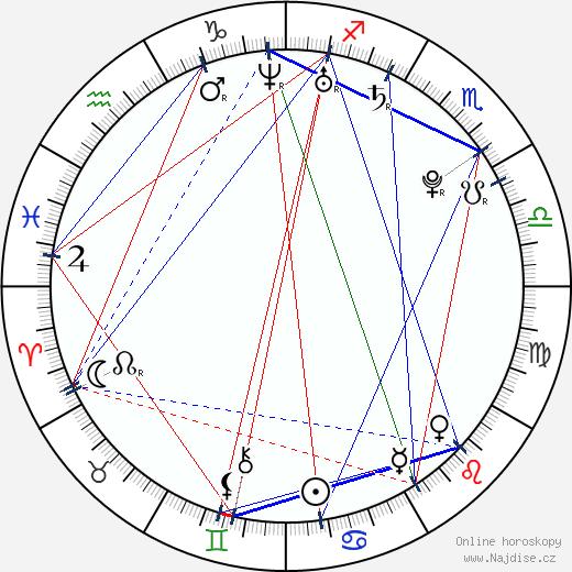 Gauthier Lamothe wikipedie wiki 2017, 2018 horoskop