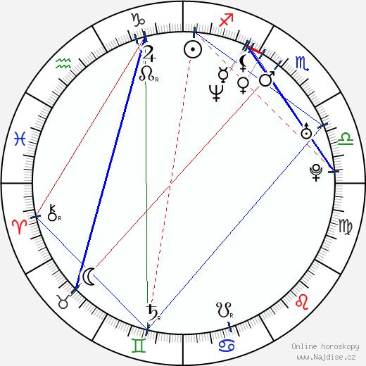 Gavin O'Connor wikipedie wiki 2017, 2018 horoskop