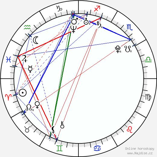 Gavin Stenhouse wikipedie wiki 2017, 2018 horoskop