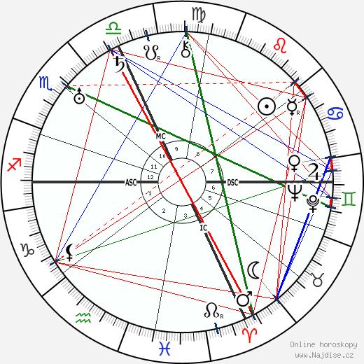 Gavrillo Princip wikipedie wiki 2020, 2021 horoskop