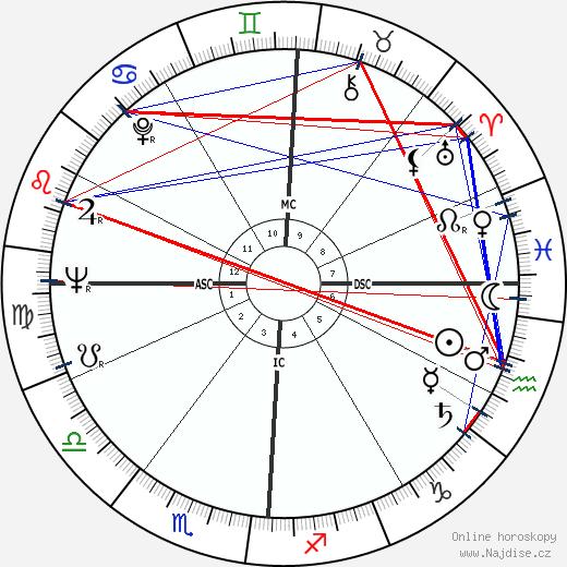 gay horoskop