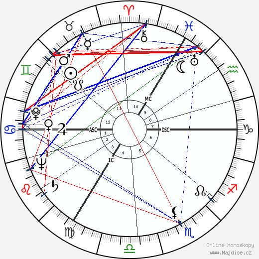 Gayatri Devi wikipedie wiki 2018, 2019 horoskop