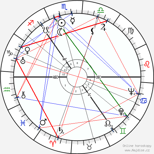Geddes MacGregor wikipedie wiki 2019, 2020 horoskop