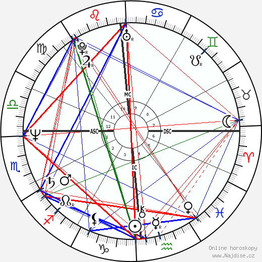 Geena Davis wikipedie wiki 2019, 2020 horoskop
