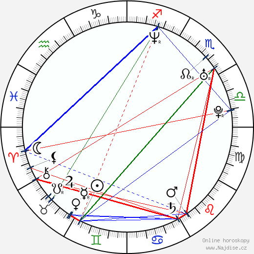 Gema Zamprogna wikipedie wiki 2018, 2019 horoskop