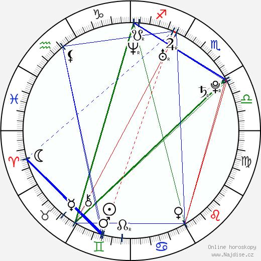 Gemma Bissix wikipedie wiki 2017, 2018 horoskop