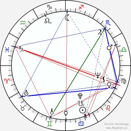 Gen Idemitsu wikipedie wiki 2018, 2019 horoskop