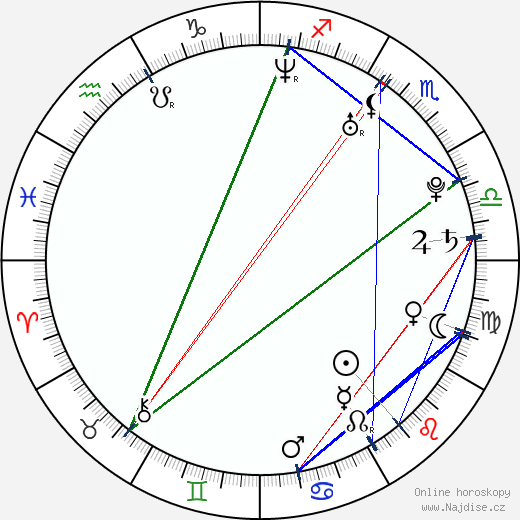 Gen Padova wikipedie wiki 2018, 2019 horoskop