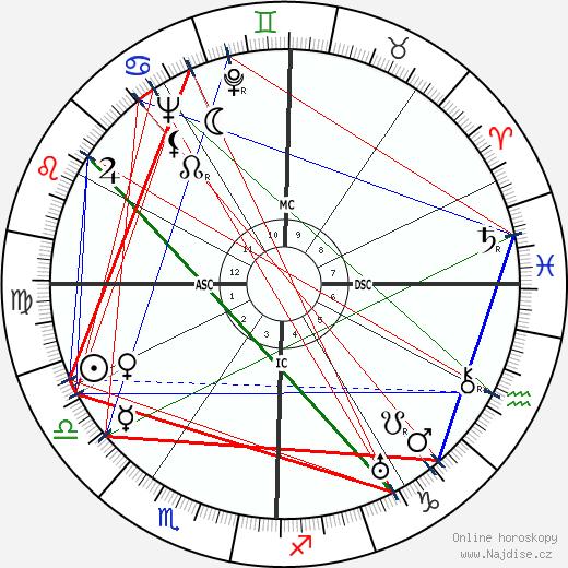 Gene Autry wikipedie wiki 2019, 2020 horoskop