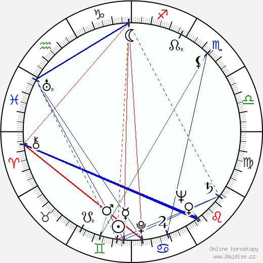 Gene Barry wikipedie wiki 2017, 2018 horoskop