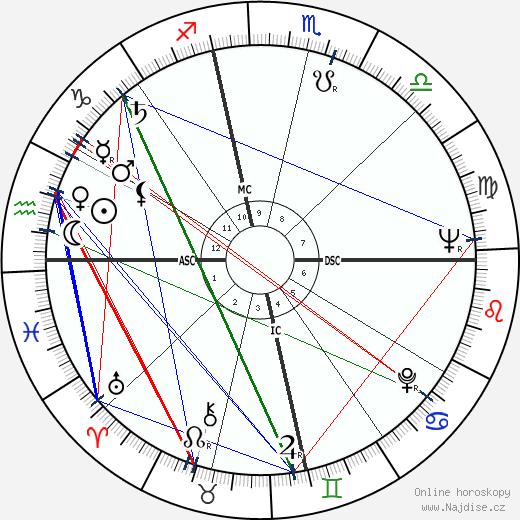 Gene Hackman wikipedie wiki 2020, 2021 horoskop